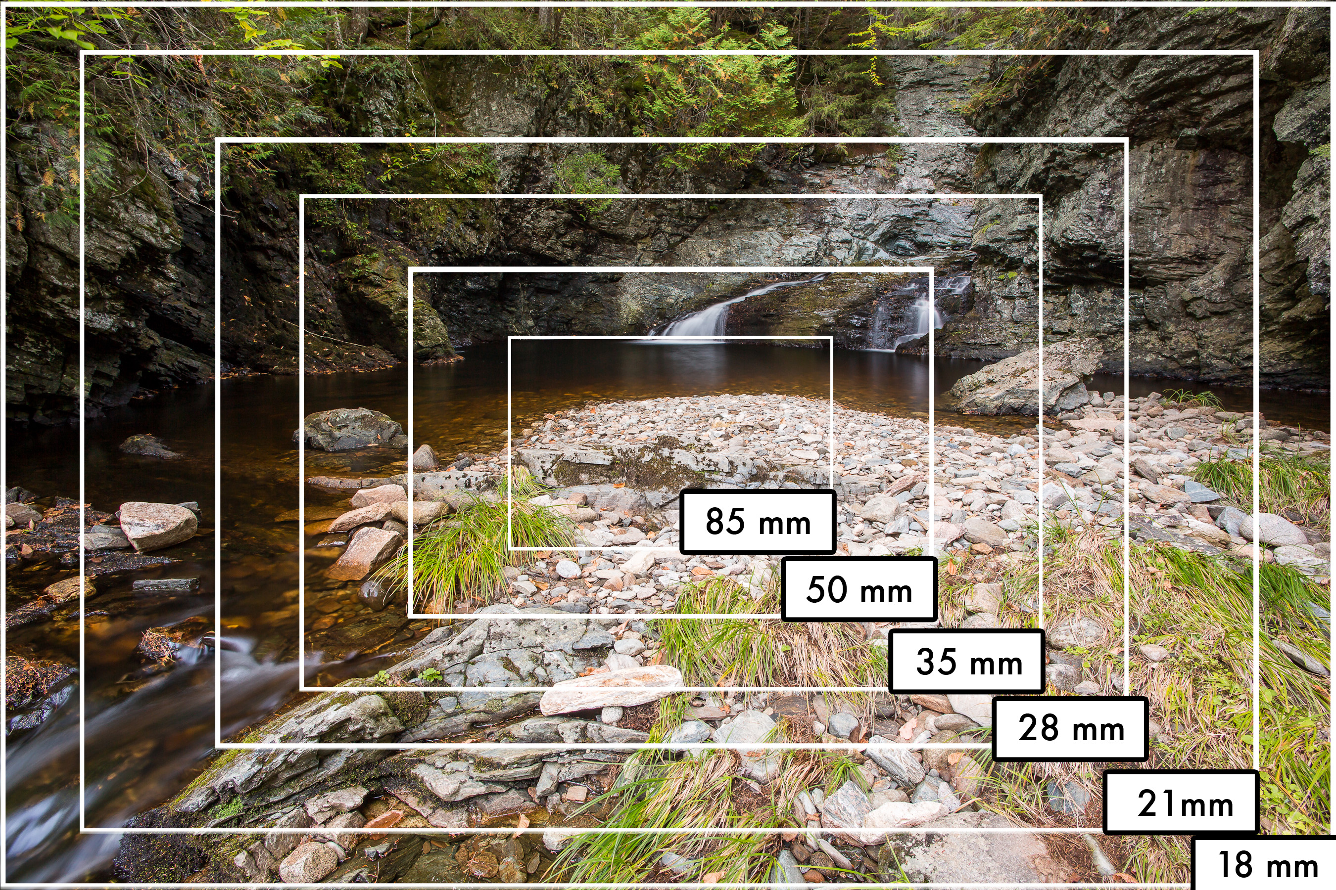 Understanding Focal Length Tj Photo Tips
