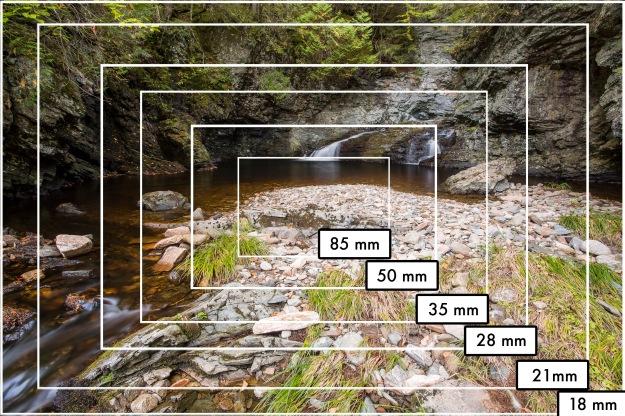 Understanding Focal Length Tj Photo Tips